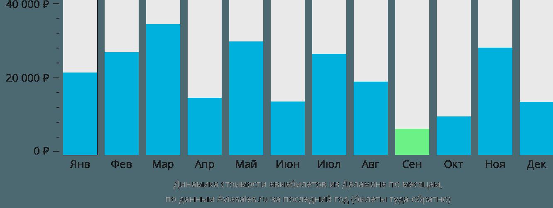 Динамика стоимости авиабилетов из Даламана по месяцам