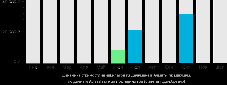 Динамика стоимости авиабилетов из Даламана в Алматы по месяцам