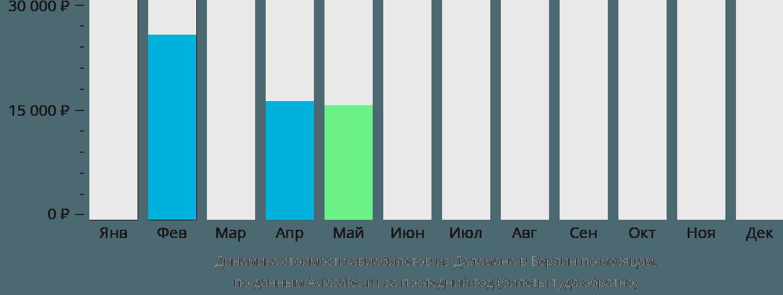 Динамика стоимости авиабилетов из Даламана в Берлин по месяцам