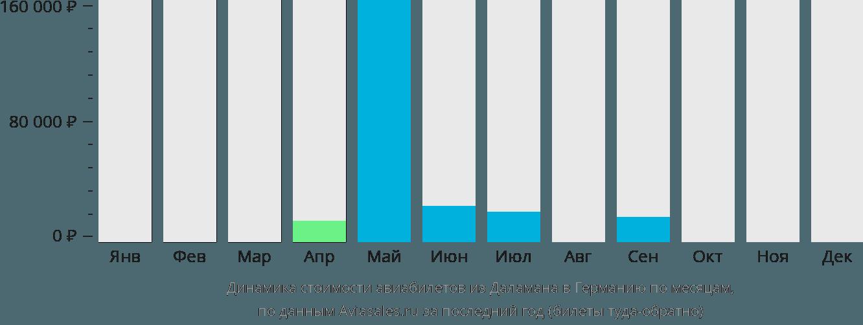 Динамика стоимости авиабилетов из Даламана в Германию по месяцам