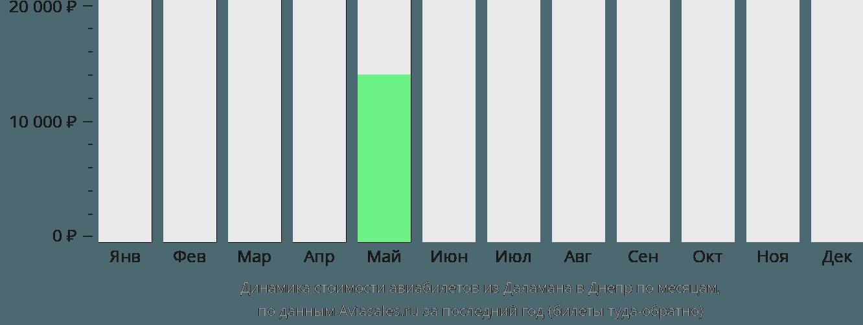 Динамика стоимости авиабилетов из Даламана в Днепр по месяцам