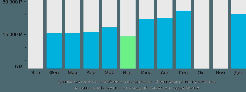 Динамика стоимости авиабилетов из Даламана в Великобританию по месяцам