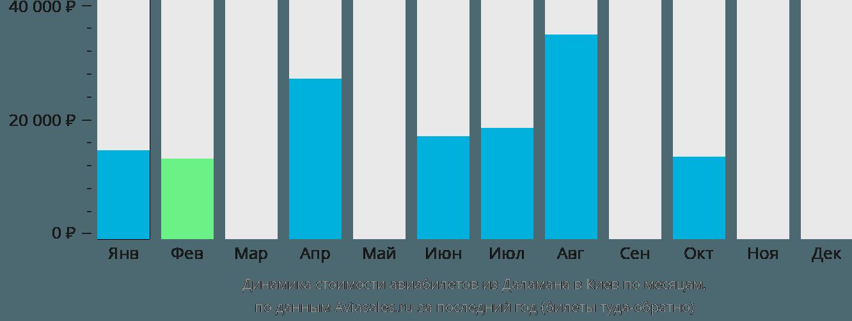 Динамика стоимости авиабилетов из Даламана в Киев по месяцам