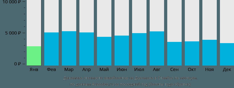 Динамика стоимости авиабилетов из Даламана в Стамбул по месяцам