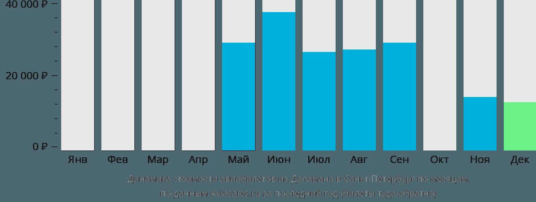 Динамика стоимости авиабилетов из Даламана в Санкт-Петербург по месяцам