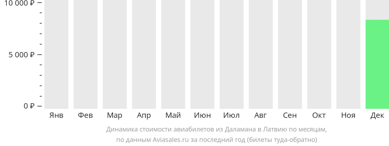 Динамика стоимости авиабилетов из Даламана в Латвию по месяцам