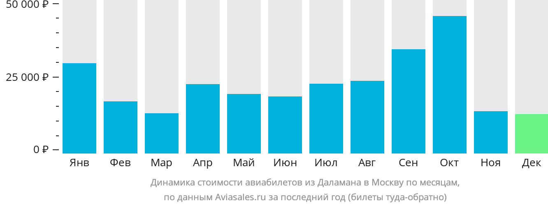 Динамика стоимости авиабилетов из Даламана в Москву по месяцам