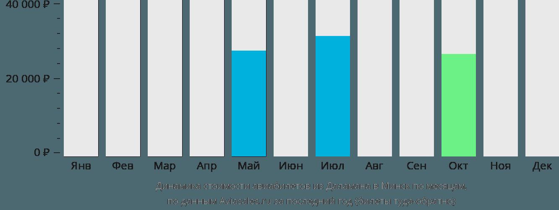 Динамика стоимости авиабилетов из Даламана в Минск по месяцам