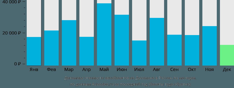 Динамика стоимости авиабилетов из Даламана в Россию по месяцам