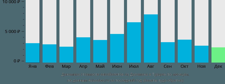 Динамика стоимости авиабилетов из Даламана в Турцию по месяцам