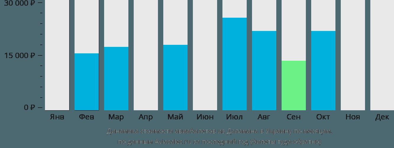 Динамика стоимости авиабилетов из Даламана в Украину по месяцам