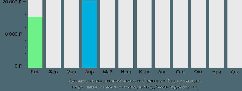 Динамика стоимости авиабилетов из Даламана в Вену по месяцам