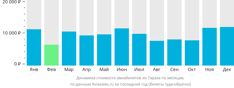 Динамика стоимости авиабилетов из Тараз по месяцам