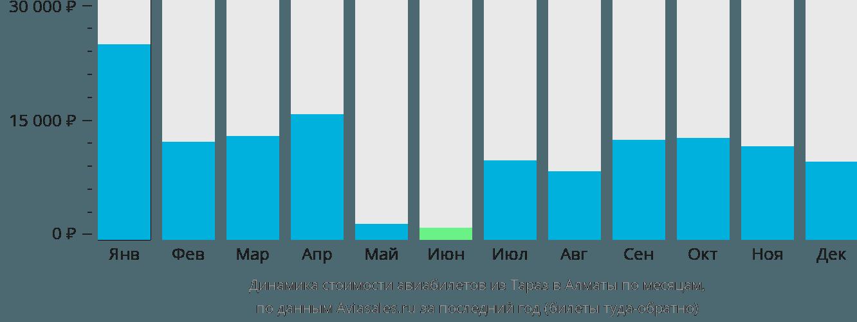 Динамика стоимости авиабилетов из Тараз в Алматы по месяцам