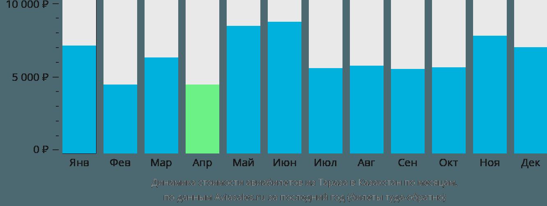 Динамика стоимости авиабилетов из Тараз в Казахстан по месяцам