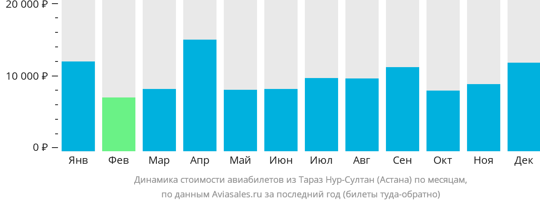 Динамика стоимости авиабилетов из Тараз в Нур-Султан (Астана) по месяцам