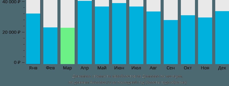 Динамика стоимости авиабилетов из Даммама по месяцам
