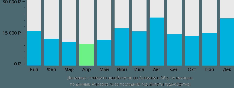 Динамика стоимости авиабилетов из Даммама в Абху по месяцам
