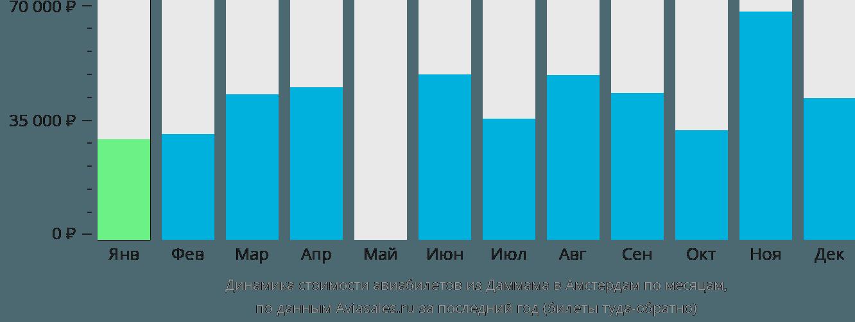 Динамика стоимости авиабилетов из Даммама в Амстердам по месяцам