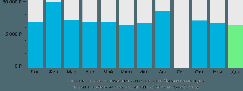 Динамика стоимости авиабилетов из Даммама в Манаму по месяцам