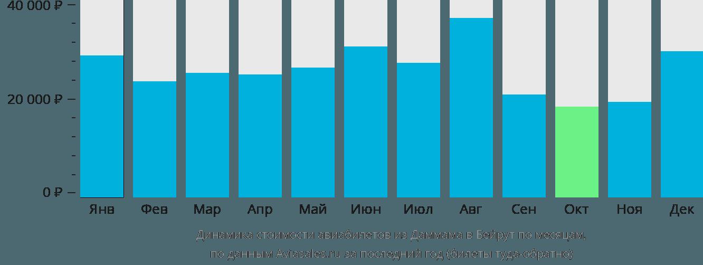 Динамика стоимости авиабилетов из Даммама в Бейрут по месяцам