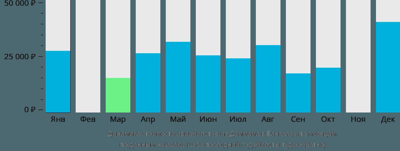 Динамика стоимости авиабилетов из Даммама в Бангалор по месяцам