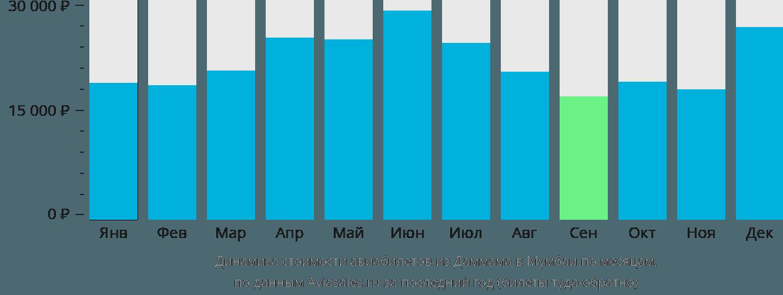 Динамика стоимости авиабилетов из Даммама в Мумбаи по месяцам
