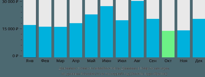 Динамика стоимости авиабилетов из Даммама в Каир по месяцам