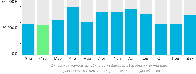 Динамика стоимости авиабилетов из Даммама в Касабланку по месяцам