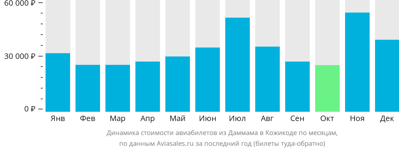 Динамика стоимости авиабилетов из Даммама в Кожикоде по месяцам
