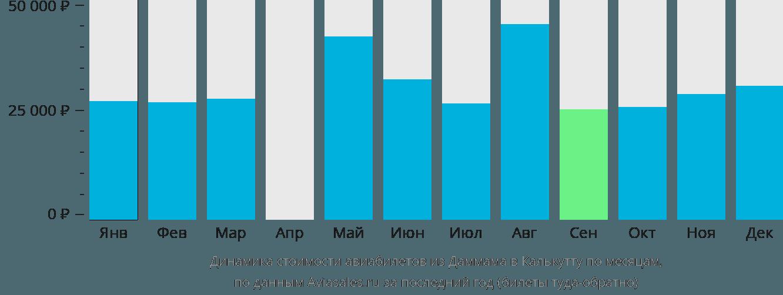 Динамика стоимости авиабилетов из Даммама в Калькутту по месяцам