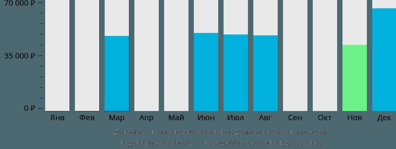 Динамика стоимости авиабилетов из Даммама в Себу по месяцам