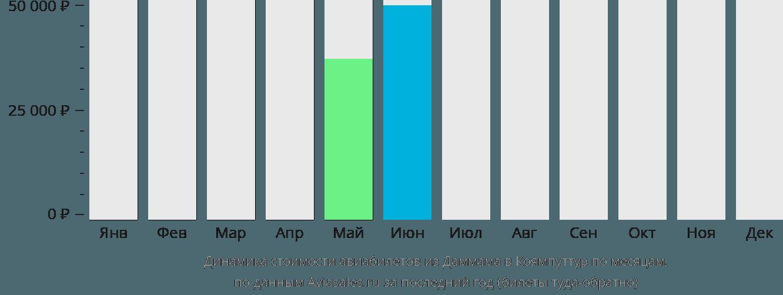 Динамика стоимости авиабилетов из Даммама в Коямпуттур по месяцам