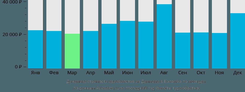 Динамика стоимости авиабилетов из Даммама в Коломбо по месяцам