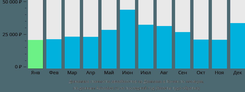 Динамика стоимости авиабилетов из Даммама в Кочин по месяцам