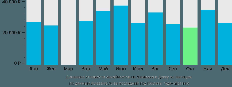 Динамика стоимости авиабилетов из Даммама в Дакку по месяцам