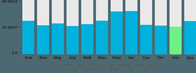 Динамика стоимости авиабилетов из Даммама в Дели по месяцам