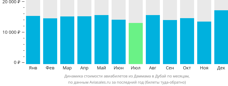 Динамика стоимости авиабилетов из Даммама в Дубай по месяцам