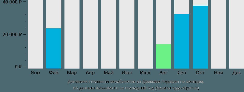 Динамика стоимости авиабилетов из Даммама в Наджран по месяцам
