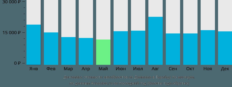 Динамика стоимости авиабилетов из Даммама в Бурайду по месяцам