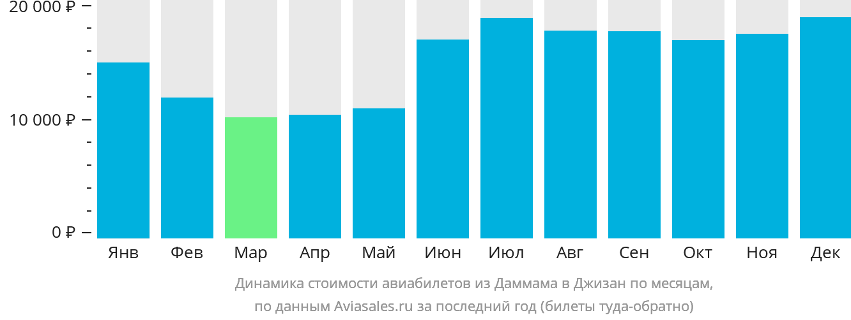 Динамика стоимости авиабилетов из Даммама в Джизан по месяцам