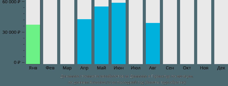 Динамика стоимости авиабилетов из Даммама в Горакхпур по месяцам