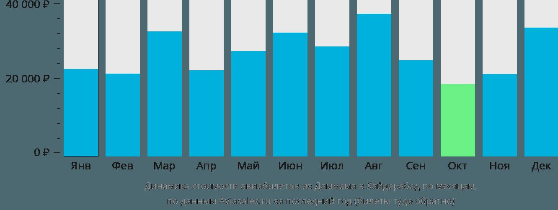 Динамика стоимости авиабилетов из Даммама в Хайдарабад по месяцам