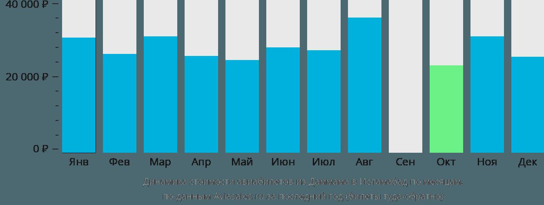 Динамика стоимости авиабилетов из Даммама в Исламабад по месяцам