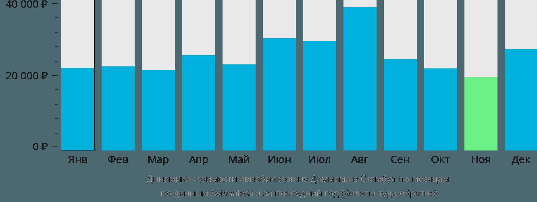 Динамика стоимости авиабилетов из Даммама в Стамбул по месяцам