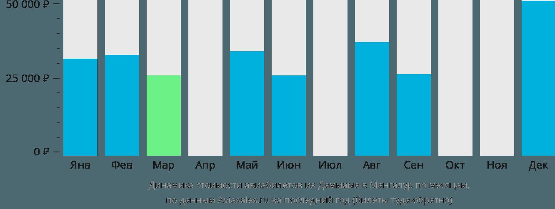 Динамика стоимости авиабилетов из Даммама в Мангалур по месяцам