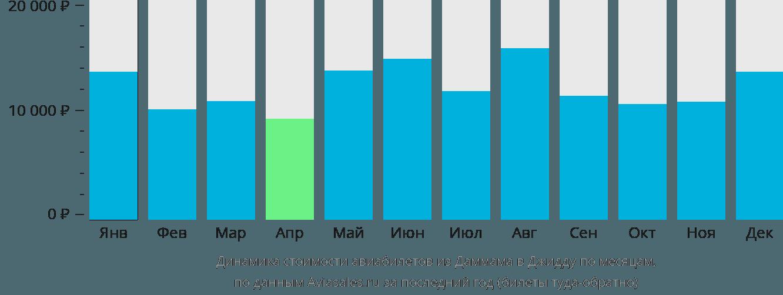 Динамика стоимости авиабилетов из Даммама в Джедду по месяцам