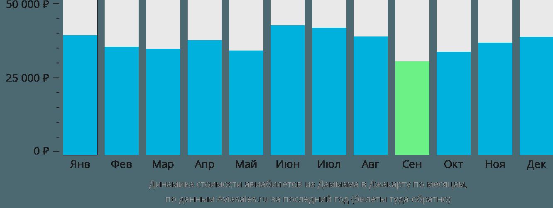 Динамика стоимости авиабилетов из Даммама в Джакарту по месяцам