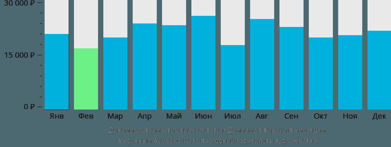 Динамика стоимости авиабилетов из Даммама в Карачи по месяцам