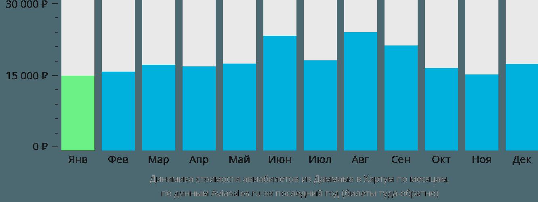 Динамика стоимости авиабилетов из Даммама в Хартум по месяцам